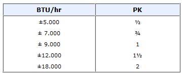 btu-tabel